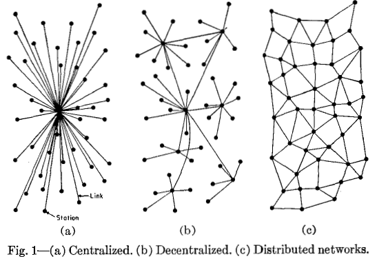 Blockchain network types