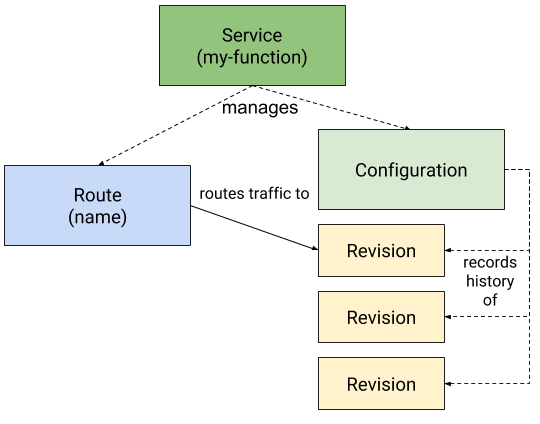 Diagram of Knative custom resource definitions: configurations, revisions, routes, and services